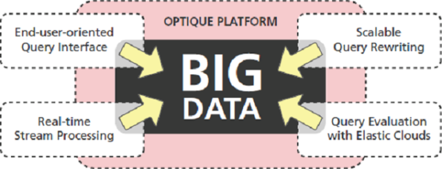 big data selling-points